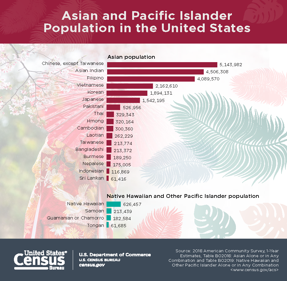 Asian population in the United States